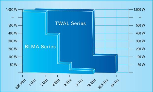 Диаграмма по сериям BLMA и TWAL BONN Elektronik