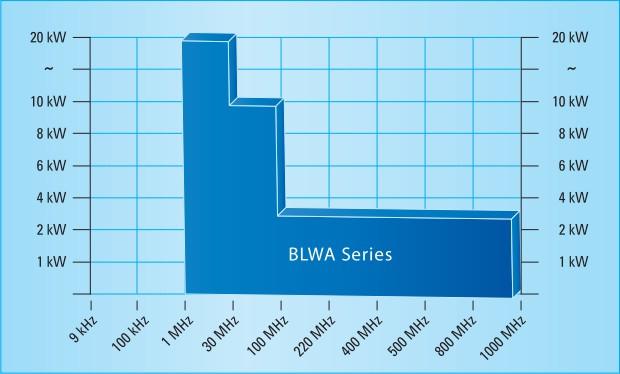 Диаграмма по серии BLWA BONN Elektronik