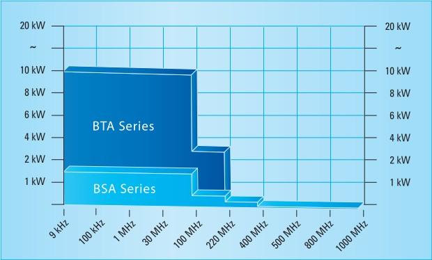 Диаграмма по сериям BTA и BSA BONN Elektronik