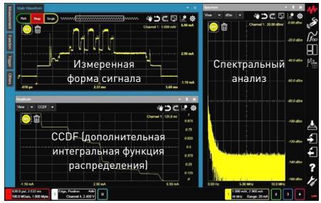 Анализаторы формы сигнала тока устройств серии CX3300