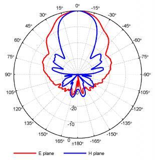 DRH40 Двухгребневая волноводная рупорная антенна