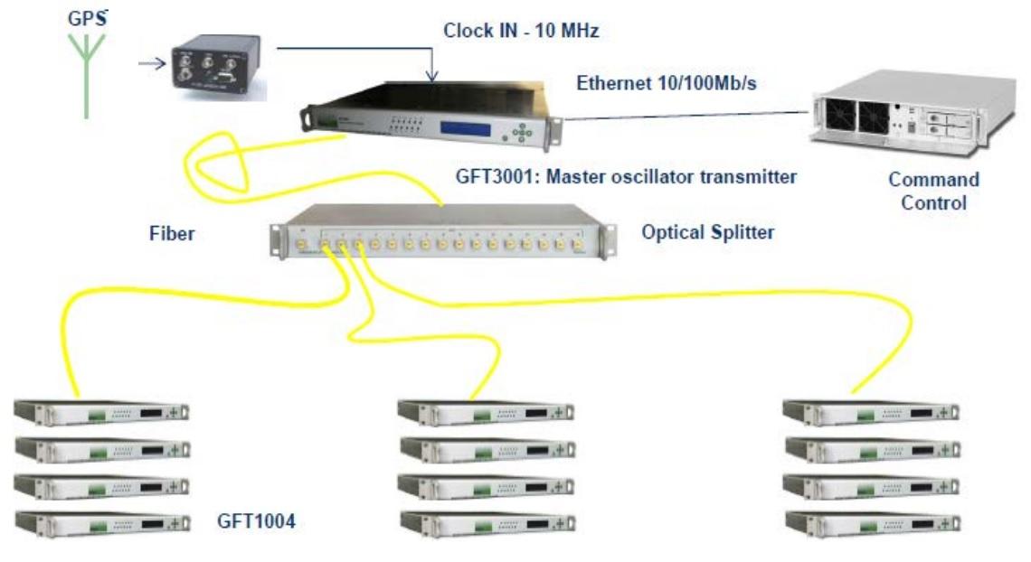100-канальный цифровой генератор задержки GFT1000