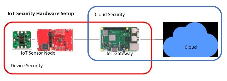 Dream Catcher ME5100 - Облачное хранилище IoT и управление безопасностью устройства