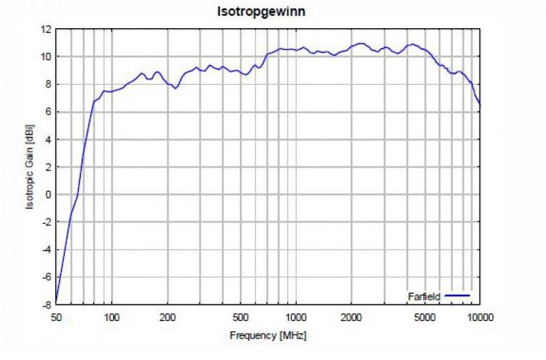 Двухуровневая широкополосная логопериодическая антенна STLP 9129