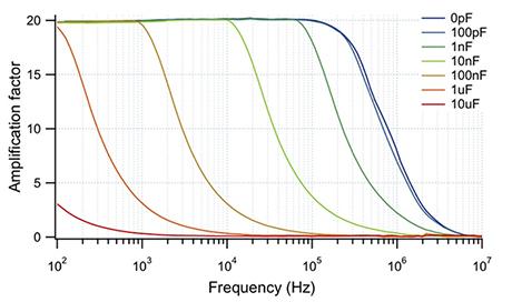 Высоковольтный усилитель WMA-100