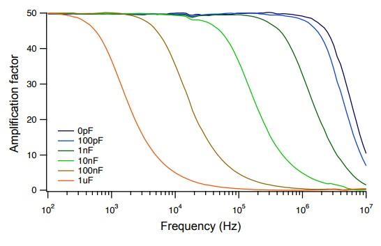 WMA-300  Высокоскоростной высоковольтный усилитель