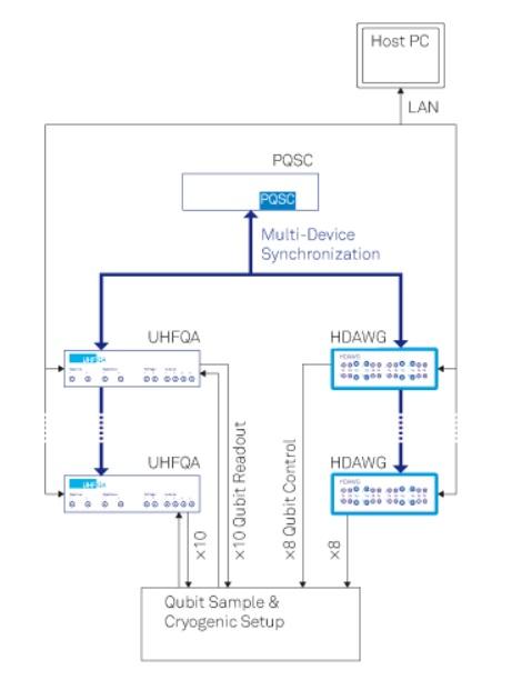 Система управления квантовыми вычислениями QCCS